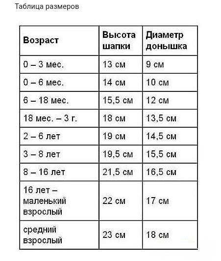 Таблица размеров детских шапочек