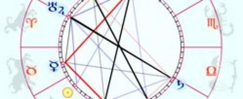 Композиция и структура гороскопа, эклиптика