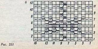 Узоры, основанные на перевитии петель
